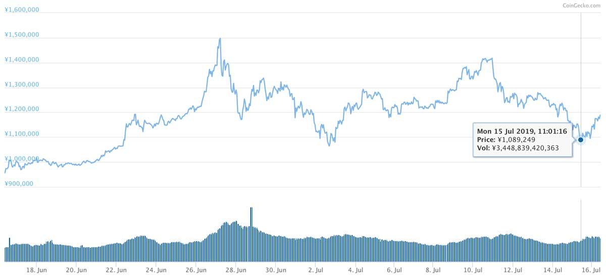 2019年6月16日〜2019年7月16日 BTCのチャート(引用:coingecko.com)