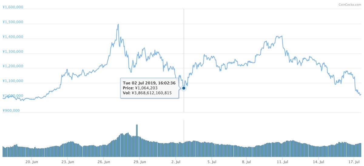 2019年6月17日〜2019年7月17日 BTCのチャート(引用:coingecko.com)