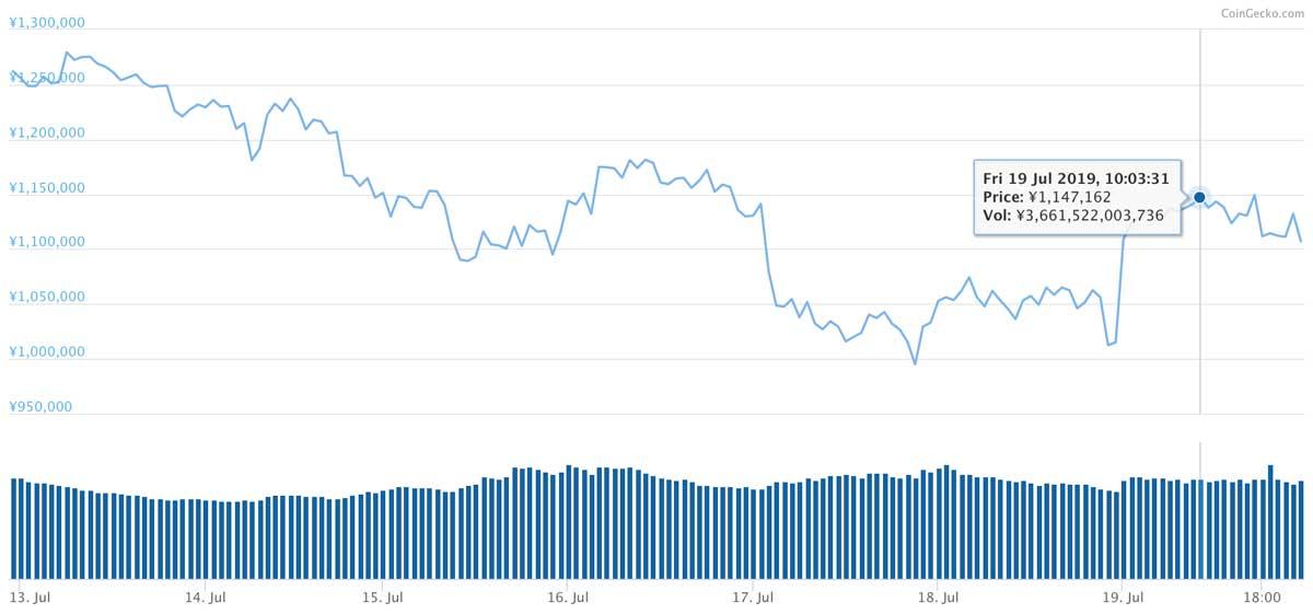 2019年7月12日〜2019年7月19日 BTCのチャート(引用:coingecko.com)