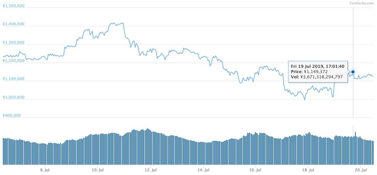 2019年7月6日〜2019年7月20日 BTCのチャート(引用:coingecko.com)