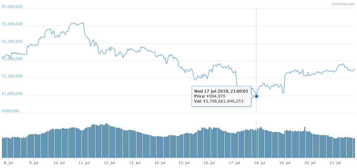 2019年7月7日〜2019年7月21日 BTCのチャート(引用:coingecko.com)