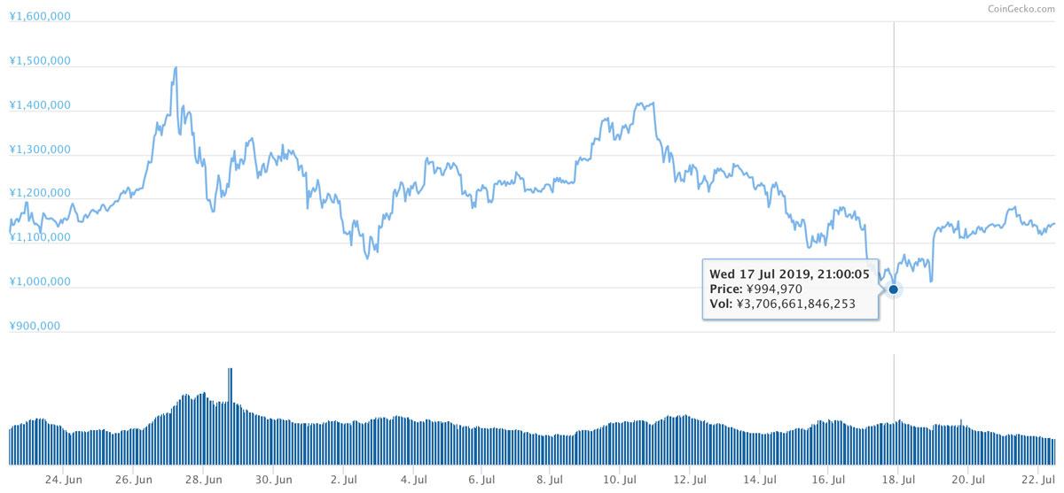 2019年6月22日〜2019年7月22日 BTCのチャート(引用:coingecko.com)