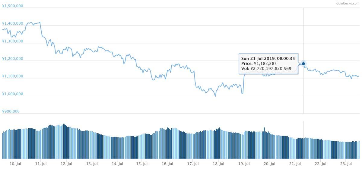2019年7月9日〜2019年7月23日 BTCのチャート(引用:coingecko.com)