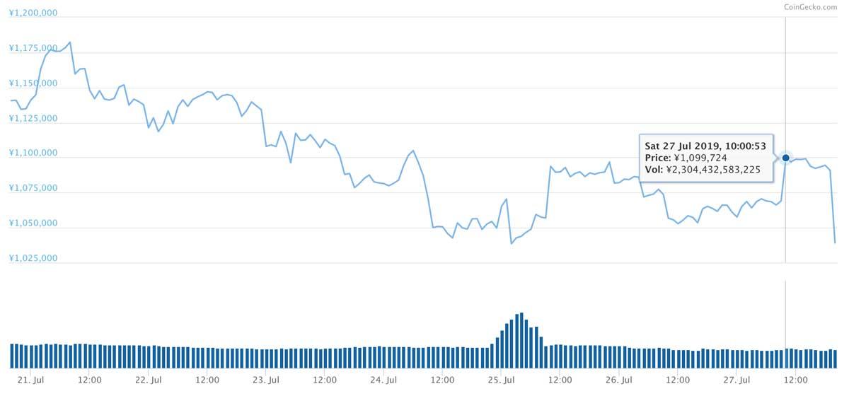 2019年7月20日〜2019年7月27日 BTCのチャート(引用:coingecko.com)