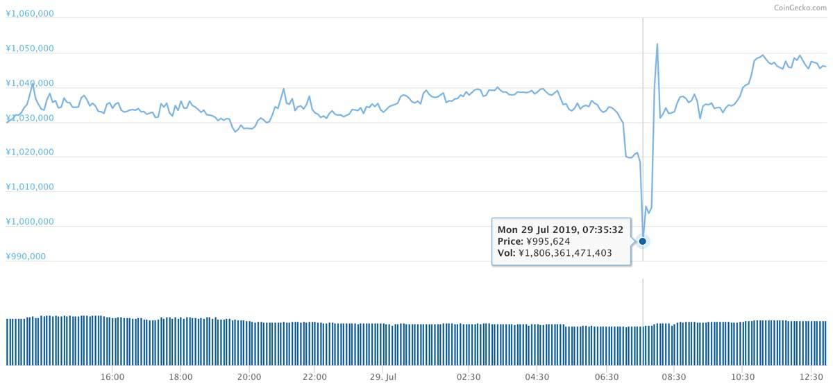 2019年7月28日〜2019年7月29日 BTCのチャート(引用:coingecko.com)