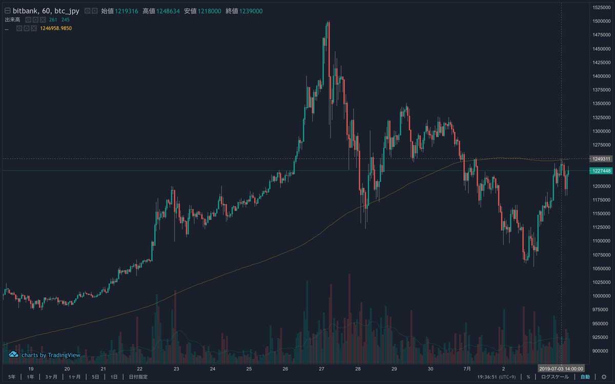 2019年6月18日〜2019年7月3日 BTC/JPYの1時間足チャート(画像:bitbank)