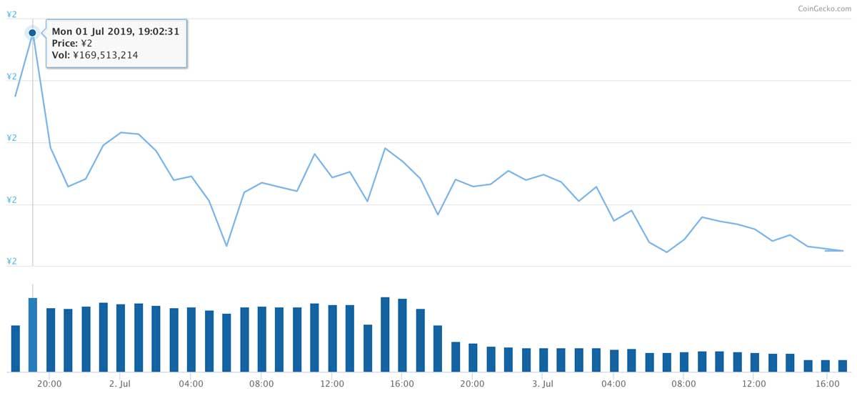 2019年7月6日〜2019年7月20日 CHZのチャート(画像:CoinGecko)
