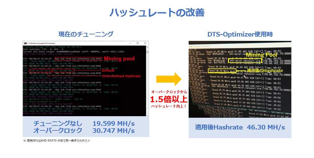 DTS-Optimizerを使用した時のハッシュレート値