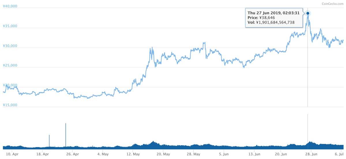 2018年4月7日〜2019年7月6日 ETHのチャート(引用:coingecko.com)