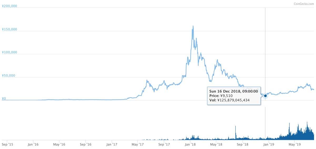 2015年8月7日〜2019年7月29日 ETHのチャート(引用:coingecko.com)