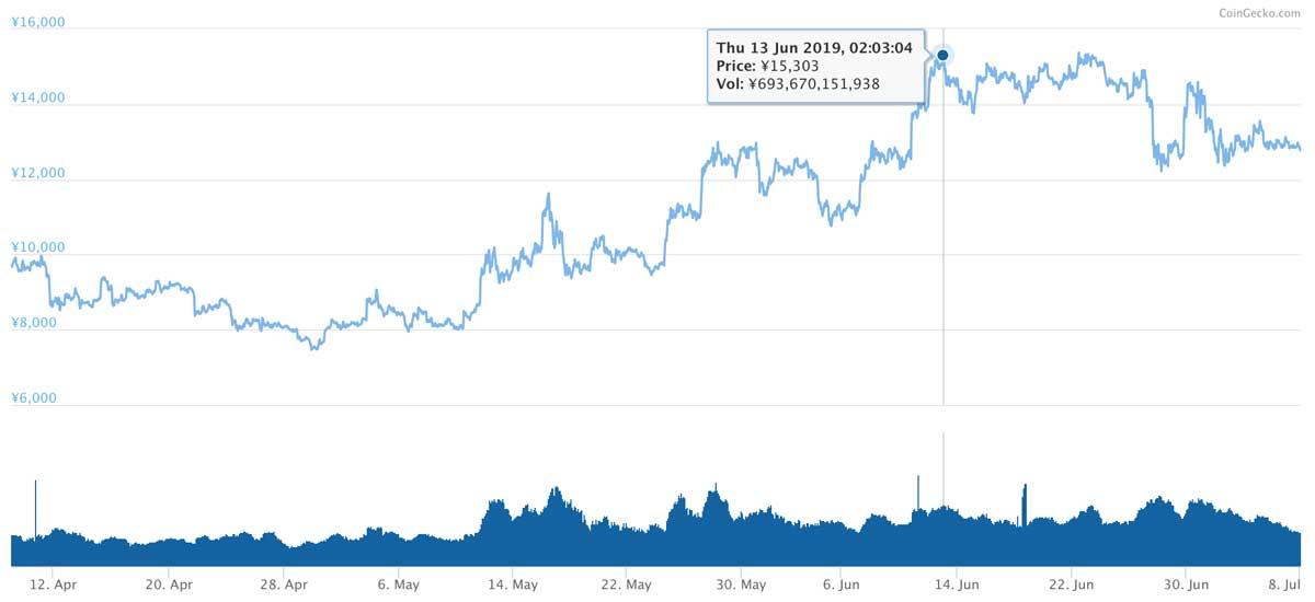 2019年4月9日〜2019年7月8日 LTCの価格推移(画像:coingecko.com)