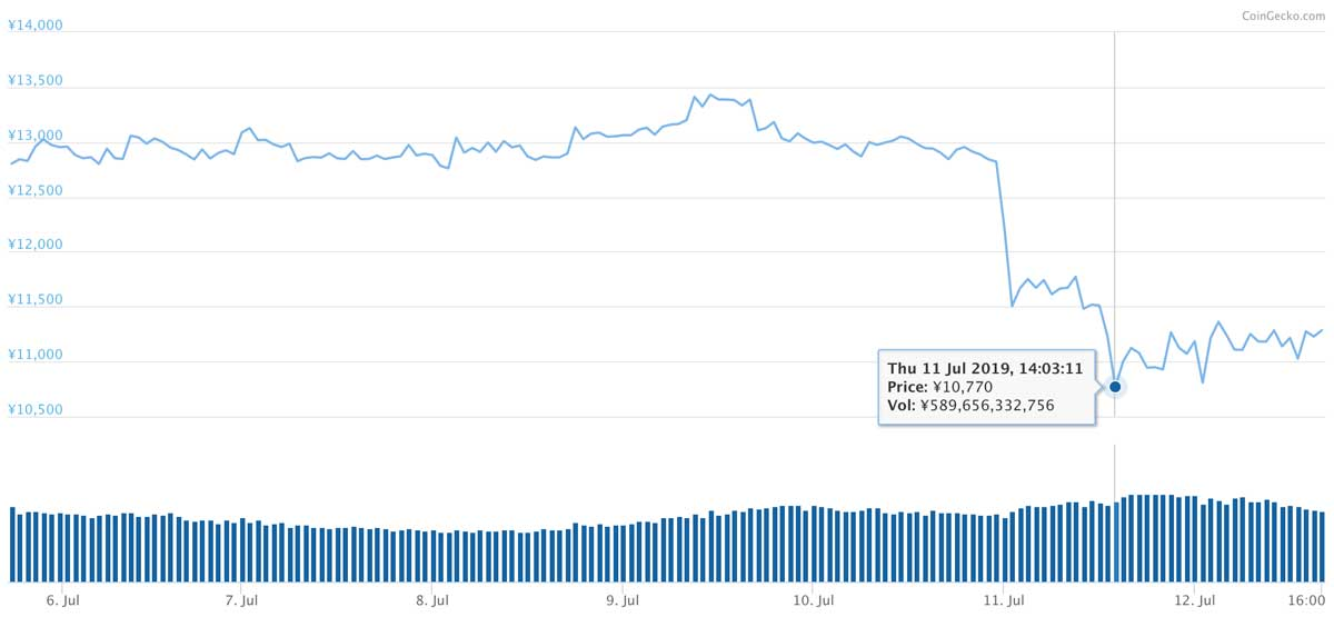 2019年7月5日〜2019年7月12日 LTCの価格推移(画像:coingecko.com)