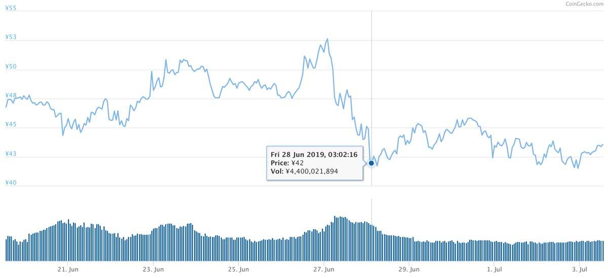 2019年6月19日〜2019年7月3日 MIOTAのチャート(引用:coingecko.com)
