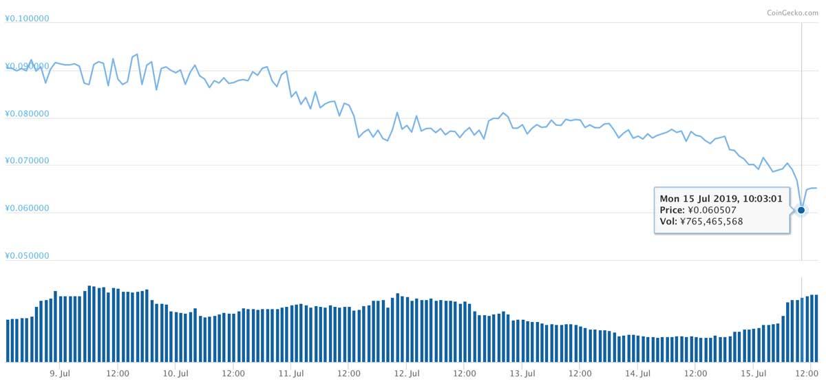 2019年7月8日〜7月15日 NPXSのチャート(引用:coingecko.com)