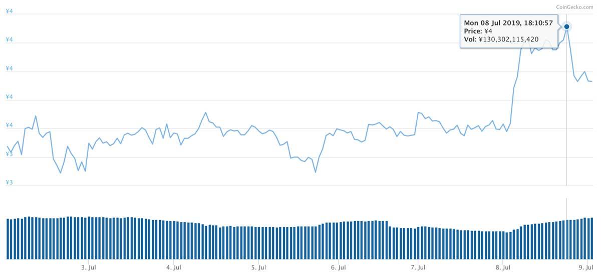 2019年7月2日〜2019年7月9日 TRXのチャート(引用:coingecko.com)