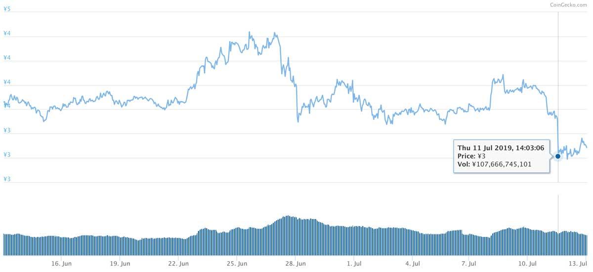 2019年6月13日〜2019年7月13日 TRXのチャート(引用:coingecko.com)