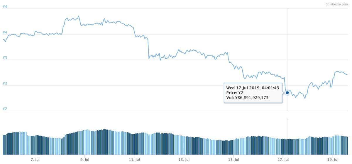 2019年7月5日〜2019年7月19日 TRXのチャート(引用:coingecko.com)