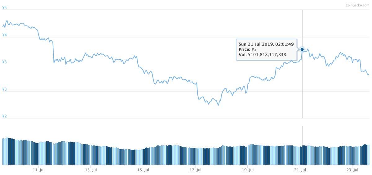 2019年7月9日〜2019年7月23日 TRXのチャート(引用:coingecko.com)