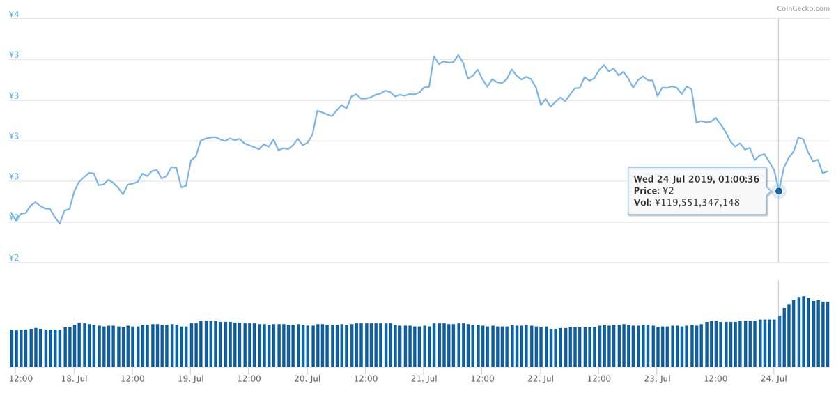 2019年7月17日〜2019年7月24日 TRXのチャート(引用:coingecko.com)