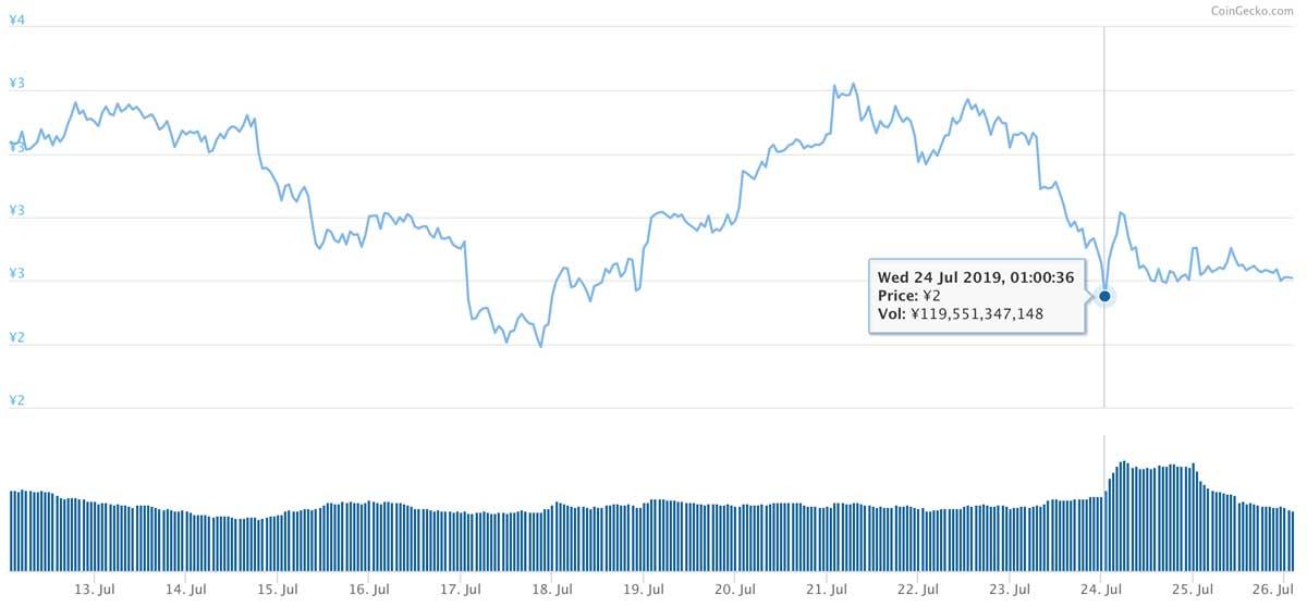 2019年7月12日〜2019年7月26日 TRXのチャート(引用:coingecko.com)