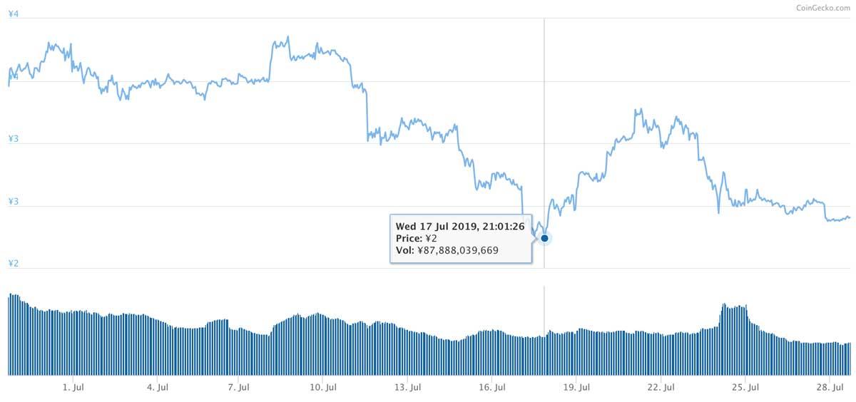 2019年6月28日〜2019年7月28日 TRXのチャート(引用:coingecko.com)