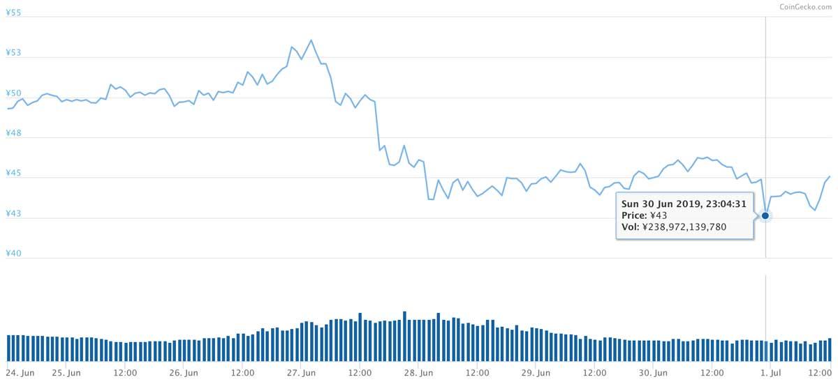 2019年6月24日〜2019年7月1日 XRPのチャート(引用:coingecko.com)