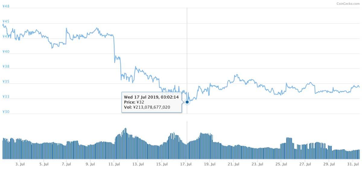 2019年7月1日〜2019年7月31日 XRPのチャート(引用:coingecko.com)
