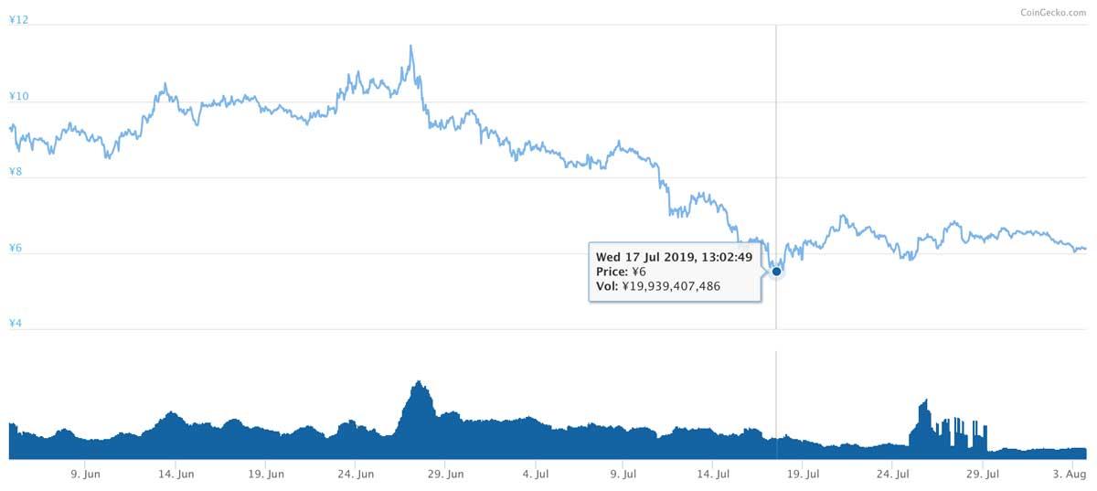 2019年6月4日〜2019年8月3日 ADAのチャート(引用:coingecko.com)