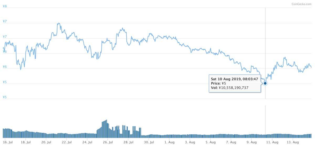 2019年7月15日〜2019年8月14日 ADAのチャート(引用:coingecko.com)