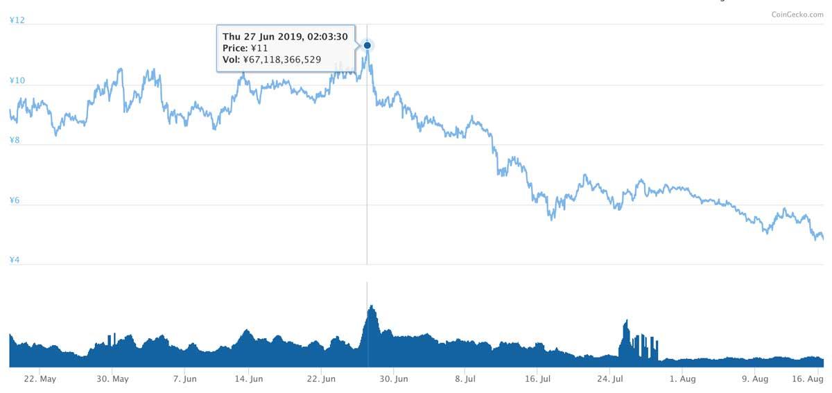 2019年5月18日〜2019年8月16日 ADAのチャート(引用:coingecko.com)