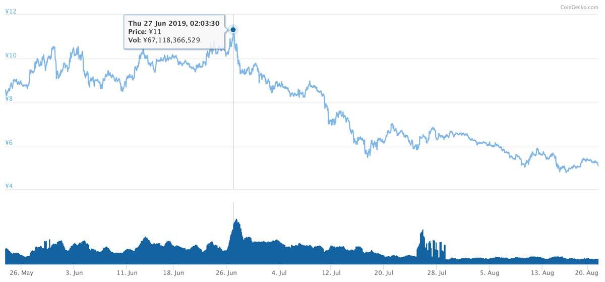 2019年5月23日〜2019年8月21日 ADAのチャート(引用:coingecko.com)