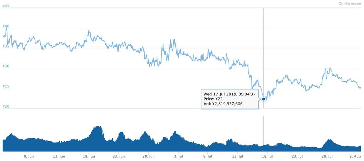 2019年7月3日〜8月2日 BATのチャート(画像:coingecko.com)