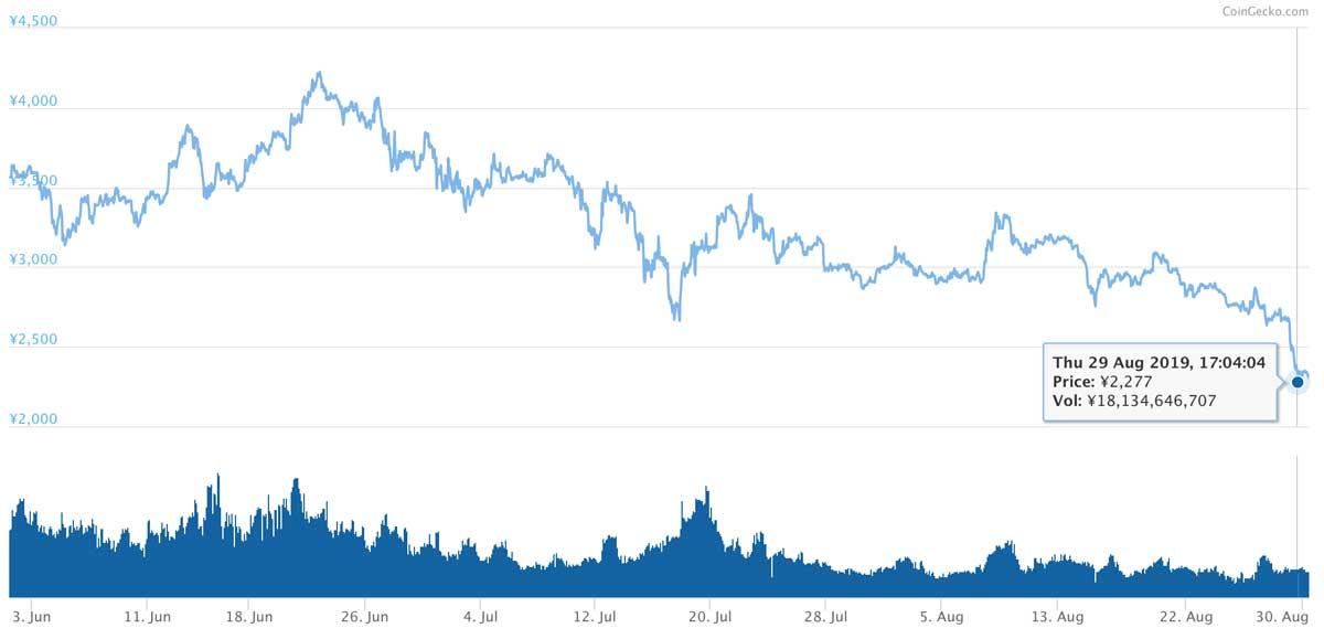 2019年6月1日〜2019年8月30日 BNBのチャート(画像:CoinMarketCap)