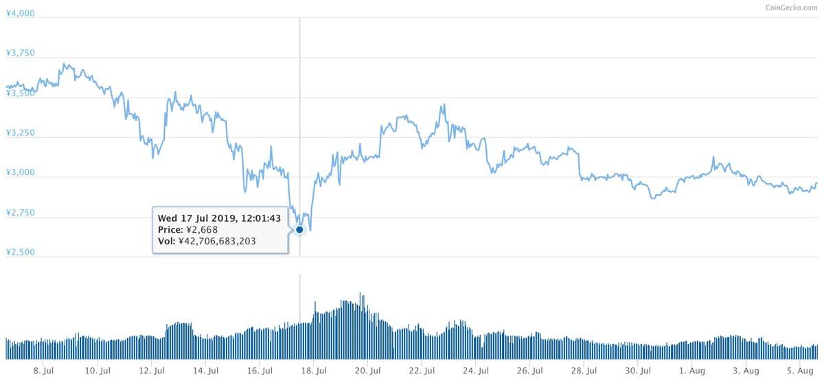2019年7月6日〜2019年8月5日 BNBのチャート(画像:CoinMarketCap)