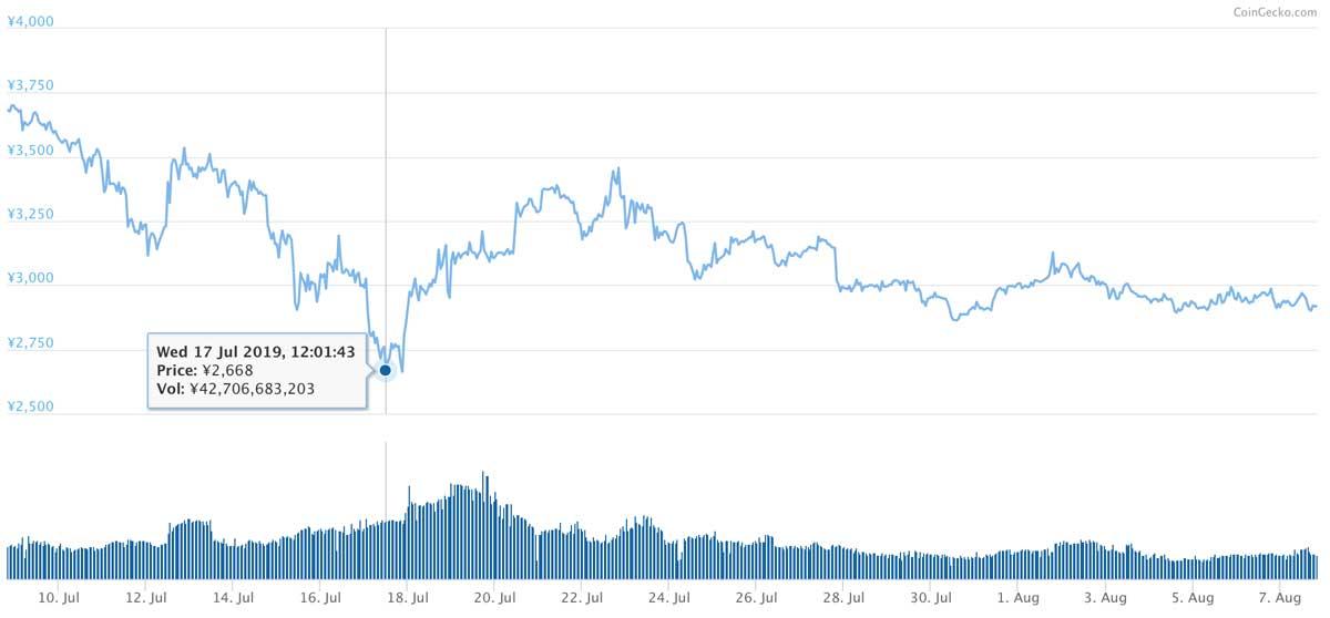 2019年7月8日〜2019年8月7日 BNBのチャート(画像:CoinMarketCap)