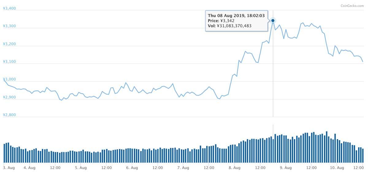 2019年8月3日〜2019年8月10日 BNBのチャート(画像:CoinMarketCap)