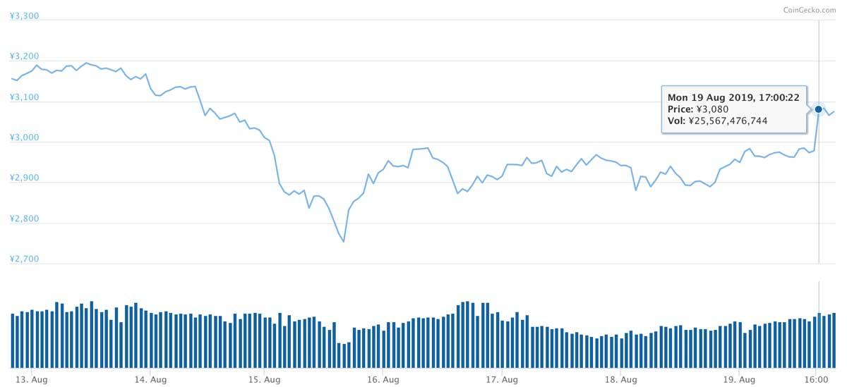 2019年8月12日〜2019年8月19日 BNBのチャート(画像:CoinMarketCap)
