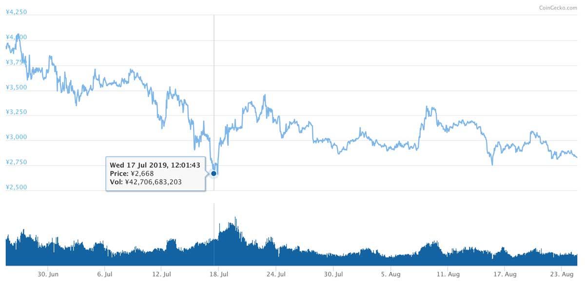 2019年6月25日〜2019年8月24日 BNBのチャート(画像:CoinMarketCap)
