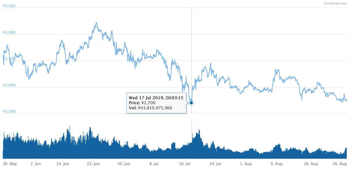 2019年5月29日〜2019年8月27日 BNBのチャート(画像:CoinMarketCap)