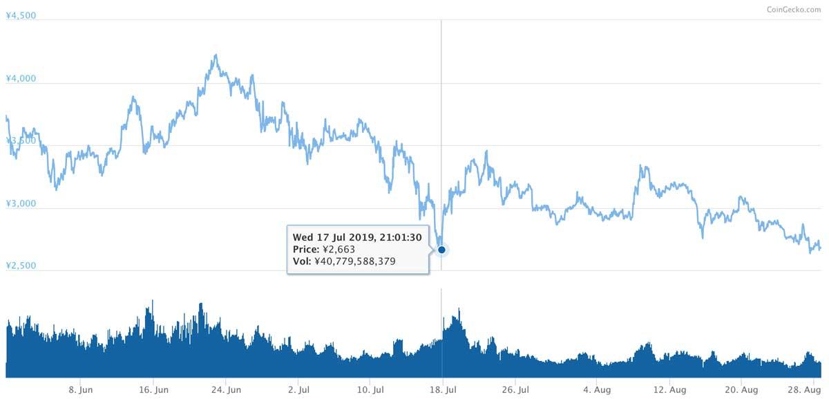 2019年5月30日〜2019年8月28日 BNBのチャート(画像:CoinMarketCap)