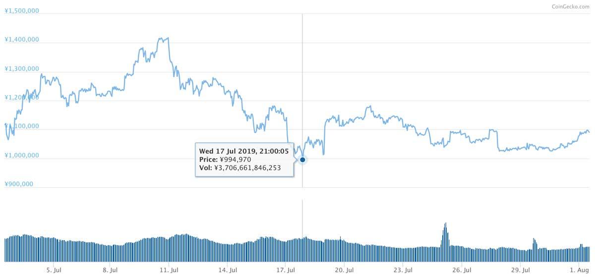 2019年7月2日〜2019年8月1日 BTCのチャート(引用:coingecko.com)