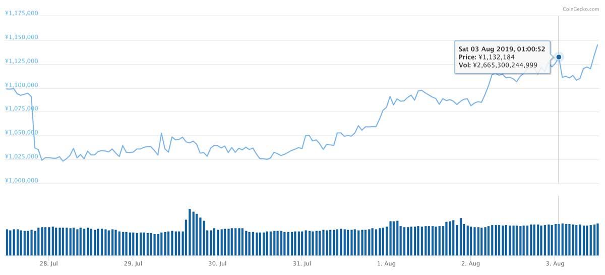 2019年7月27日〜2019年8月3日 BTCのチャート(引用:coingecko.com)