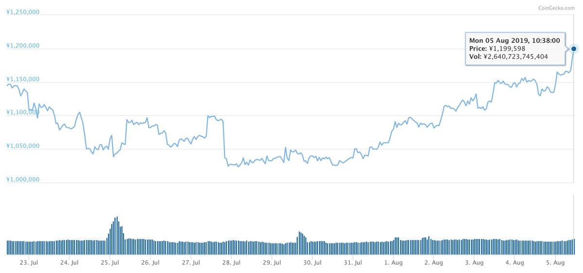 2019年7月22日〜2019年8月5日 BTCのチャート(引用:coingecko.com)