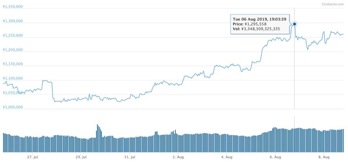 2019年7月25日〜2019年8月8日 BTCのチャート(引用:coingecko.com)