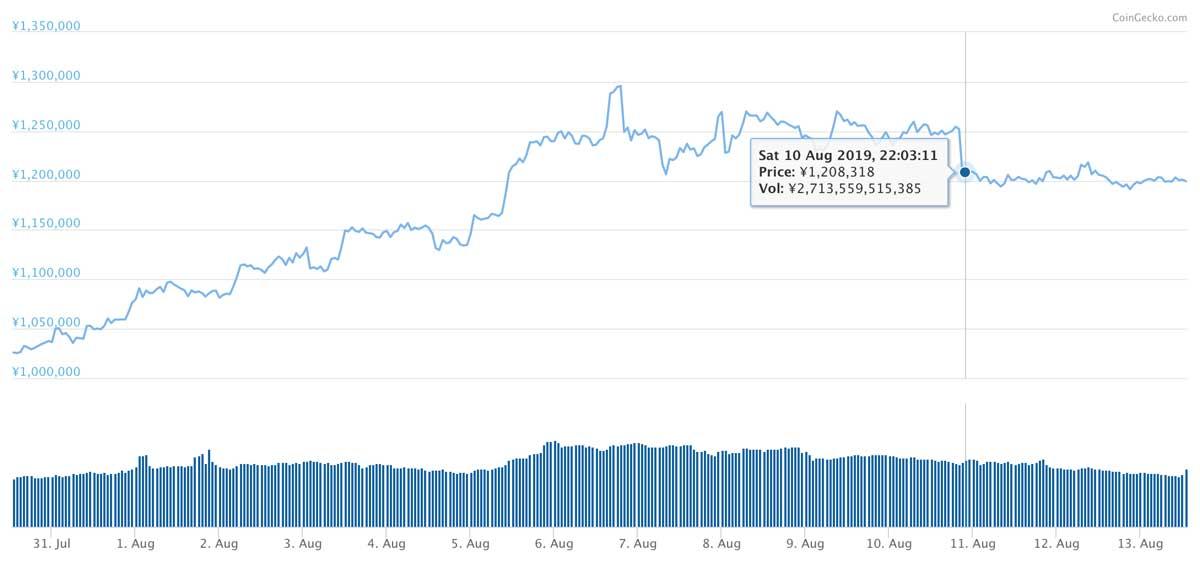 2019年7月30日〜2019年8月13日 BTCのチャート(引用:coingecko.com)