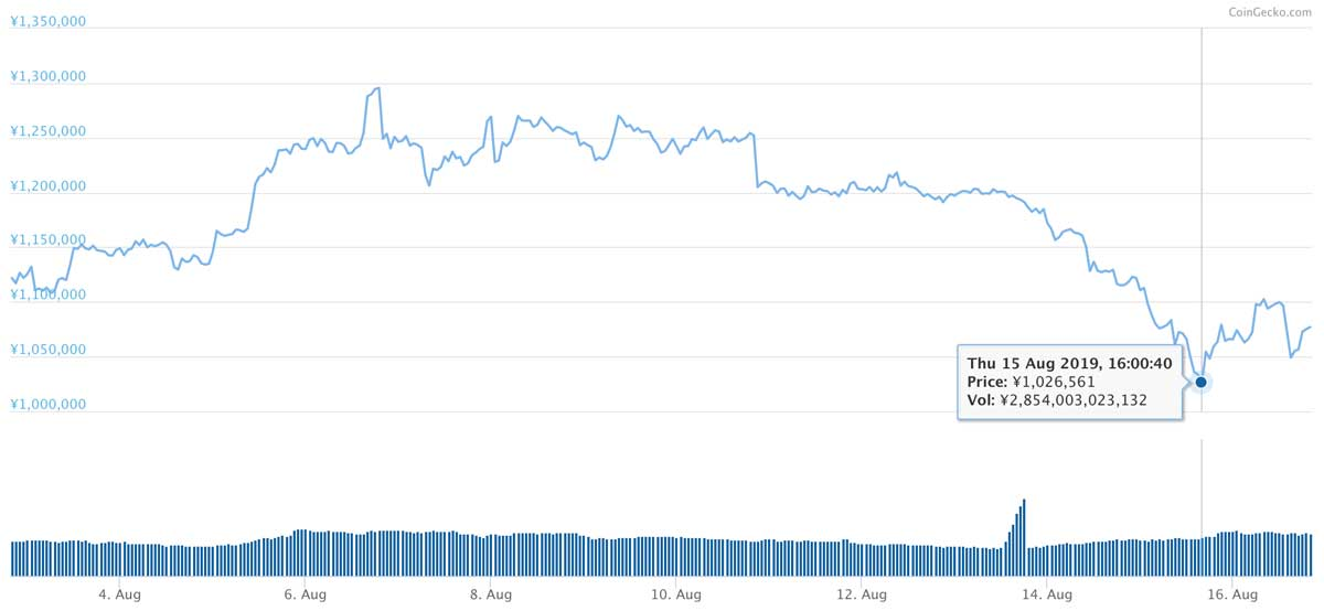 2019年8月2日〜2019年8月16日 BTCのチャート(引用:coingecko.com)