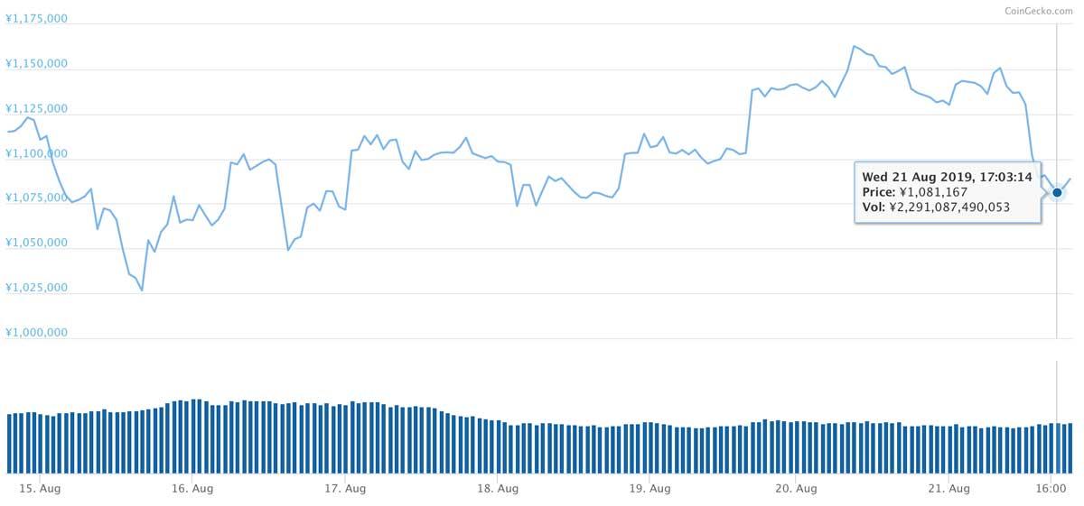 2019年8月14日〜2019年8月21日 BTCのチャート(引用:coingecko.com)