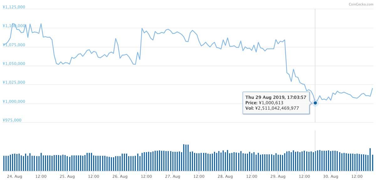 2019年8月23日〜2019年8月30日 BTCのチャート(引用:coingecko.com)