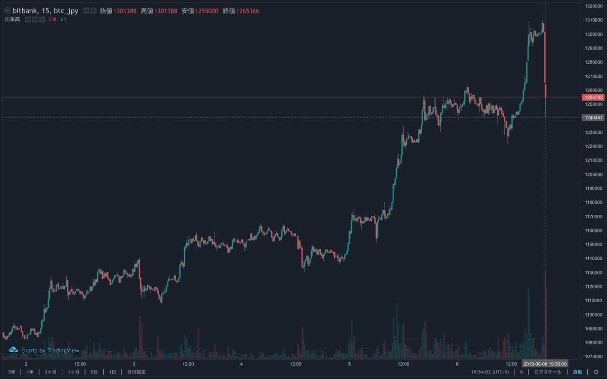 2019年8月1日〜2019年8月6日 BTC/JPYの15分足チャート(画像:bitbank)