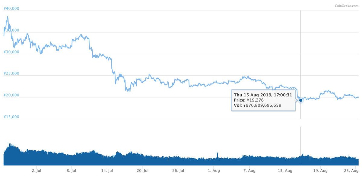 2019年6月26日〜2019年8月25日 ETHのチャート(引用:coingecko.com)